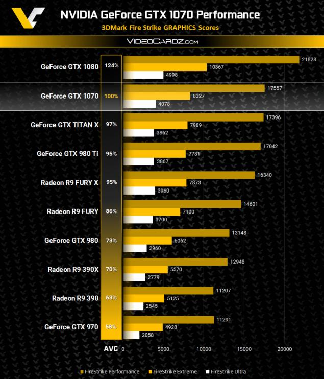 3DMark Nvidia GTX 1070